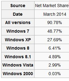 Wikipedia site states Windows market share
